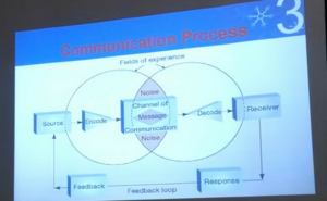 diagram showing cycle of communication and various points where noise can interfere with transmission and receiving info